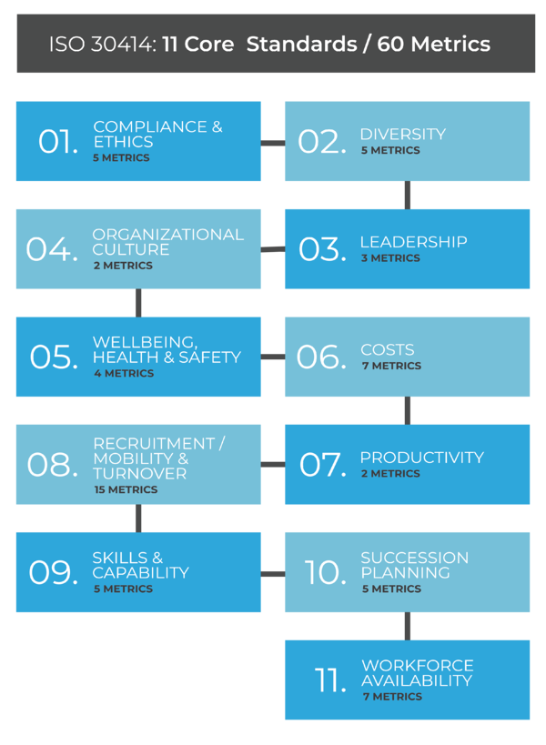 11 core areas of reporting